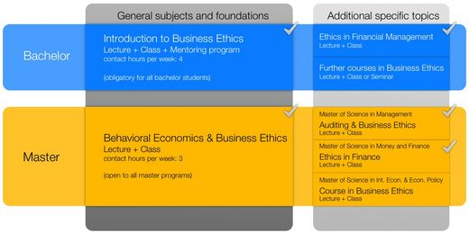 Ethnics-Business Statistics Intergration